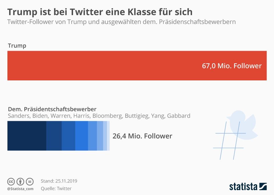 Infografik: Trump ist bei Twitter eine Klasse für sich | Statista