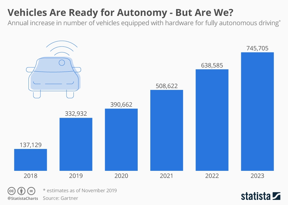 Infographic: Vehicles Are Ready for Autonomy - But Are We? | Statista