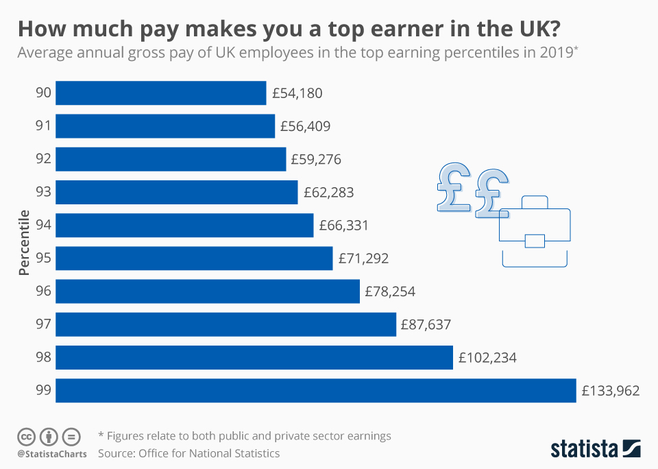 Infographic: How much pay makes you a top earner in the UK? | Statista