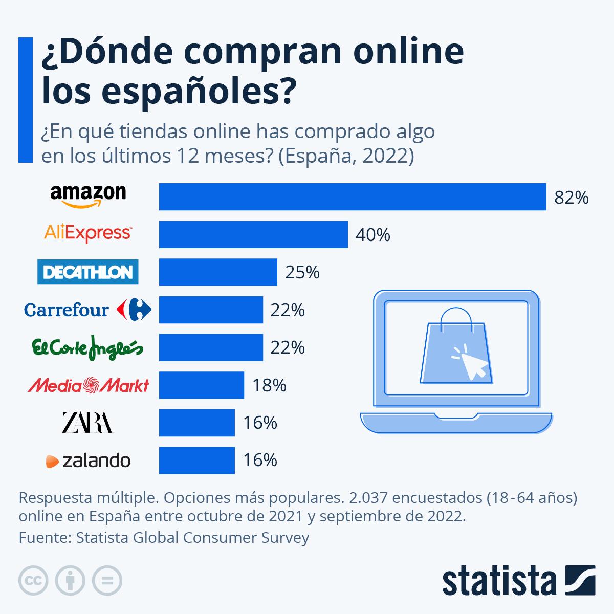 Infografía: Las páginas de ecommerce en las que más españoles compran | Statista