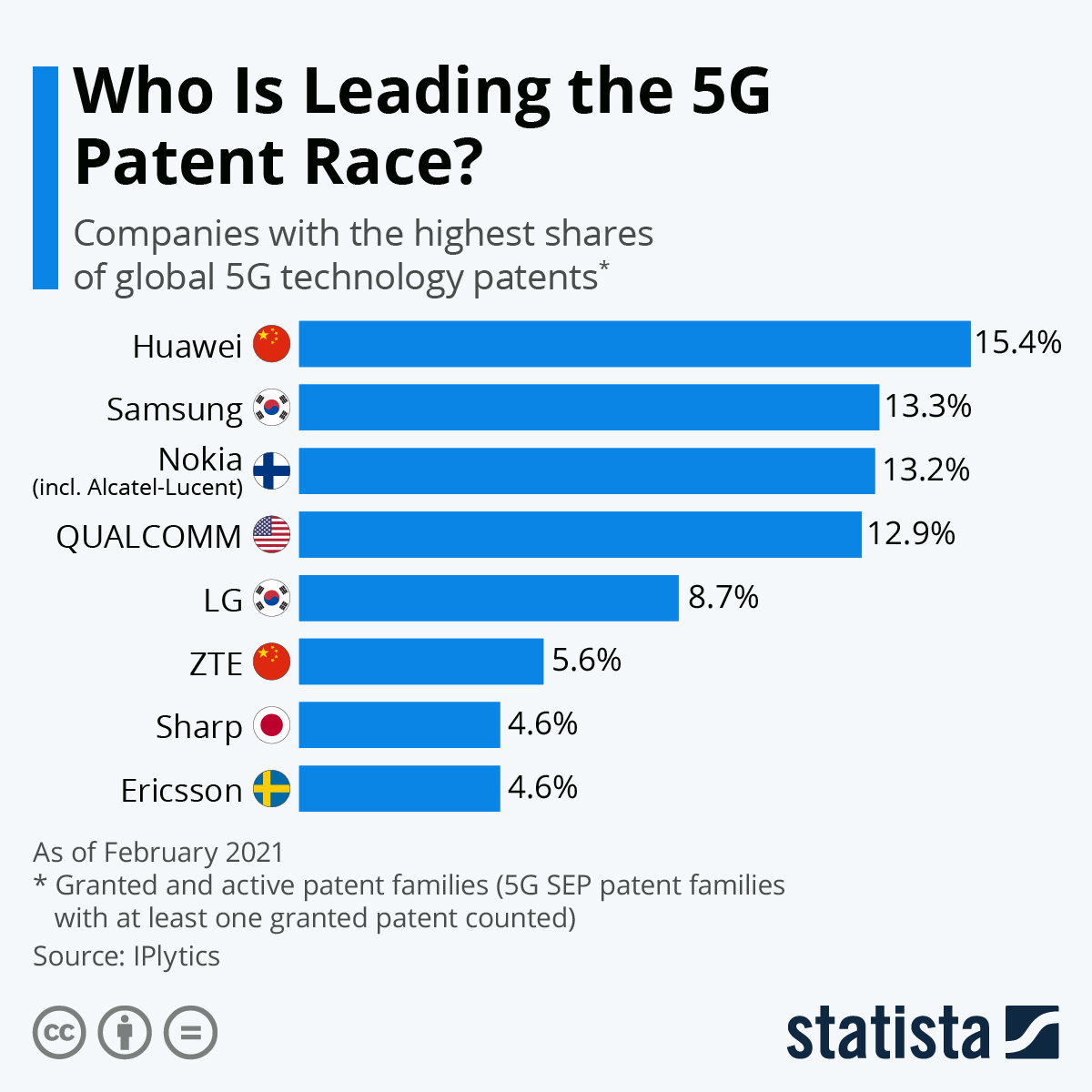 Infographic: Huawei Is Leading the 5G Patent Race | Statista