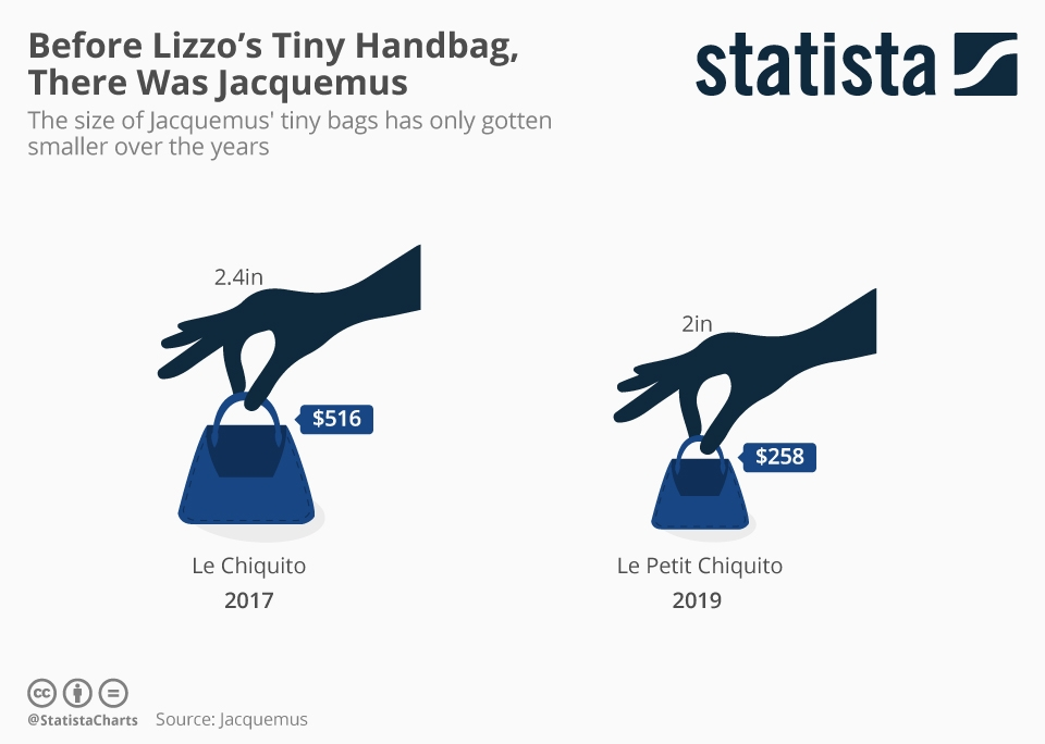 Infographic: Before Lizzo's Tiny Handbag, There Was Jacquemus | Statista