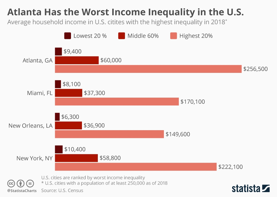 Infographic: Atlanta Has the Worst Income Inequality in the U.S. | Statista