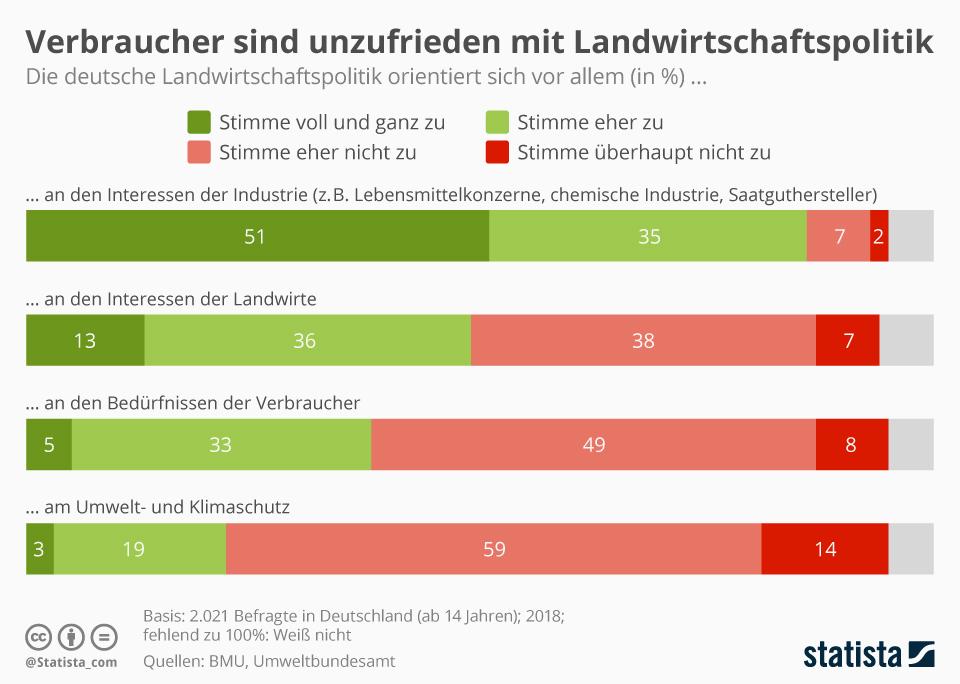 Infografik: Verbraucher sind unzufrieden mit Landwirtschaftspolitik | Statista