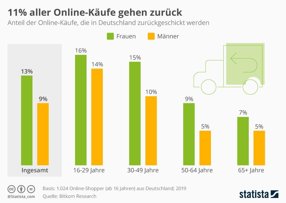 Infografik: 11% aller Online-Käufe gehen zurück | Statista