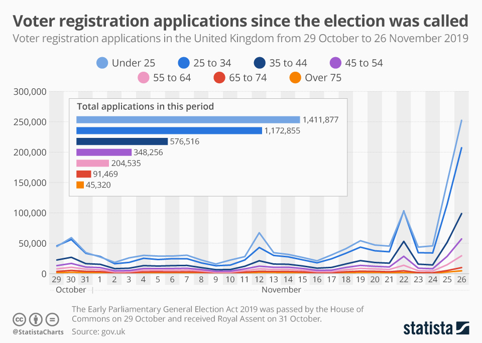 Infographic: Voter registration applications since the election was called | Statista