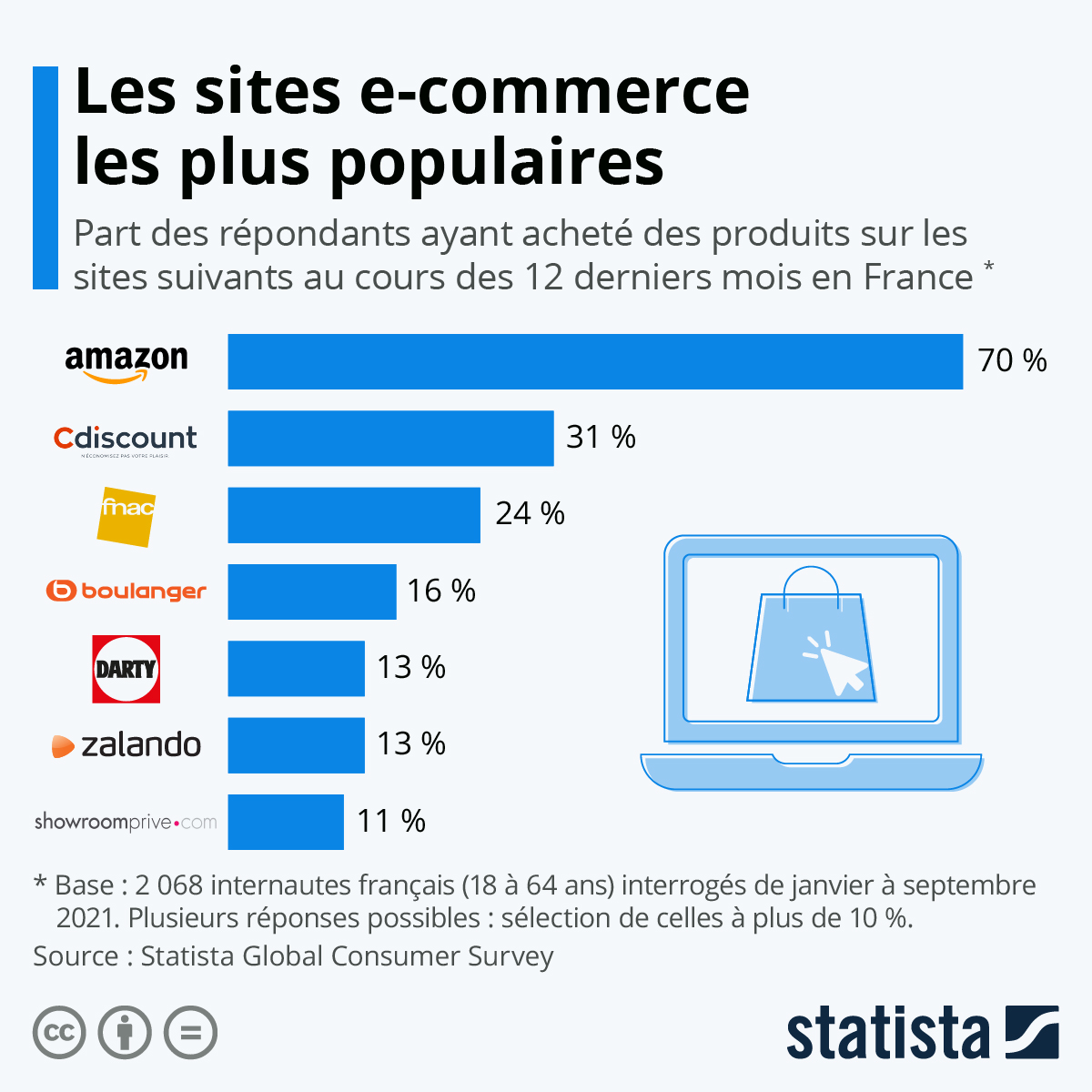 Infographie: Où les Français font leurs achats en ligne | Statista