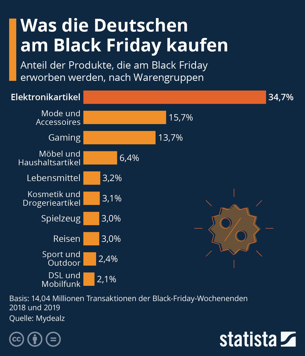 Infografik: Was die Deutschen am Black Friday kaufen | Statista