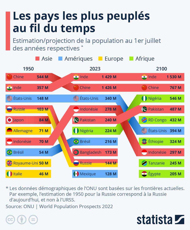 Infographie: En 2100, 5 des 10 pays les plus peuplés seront africains | Statista