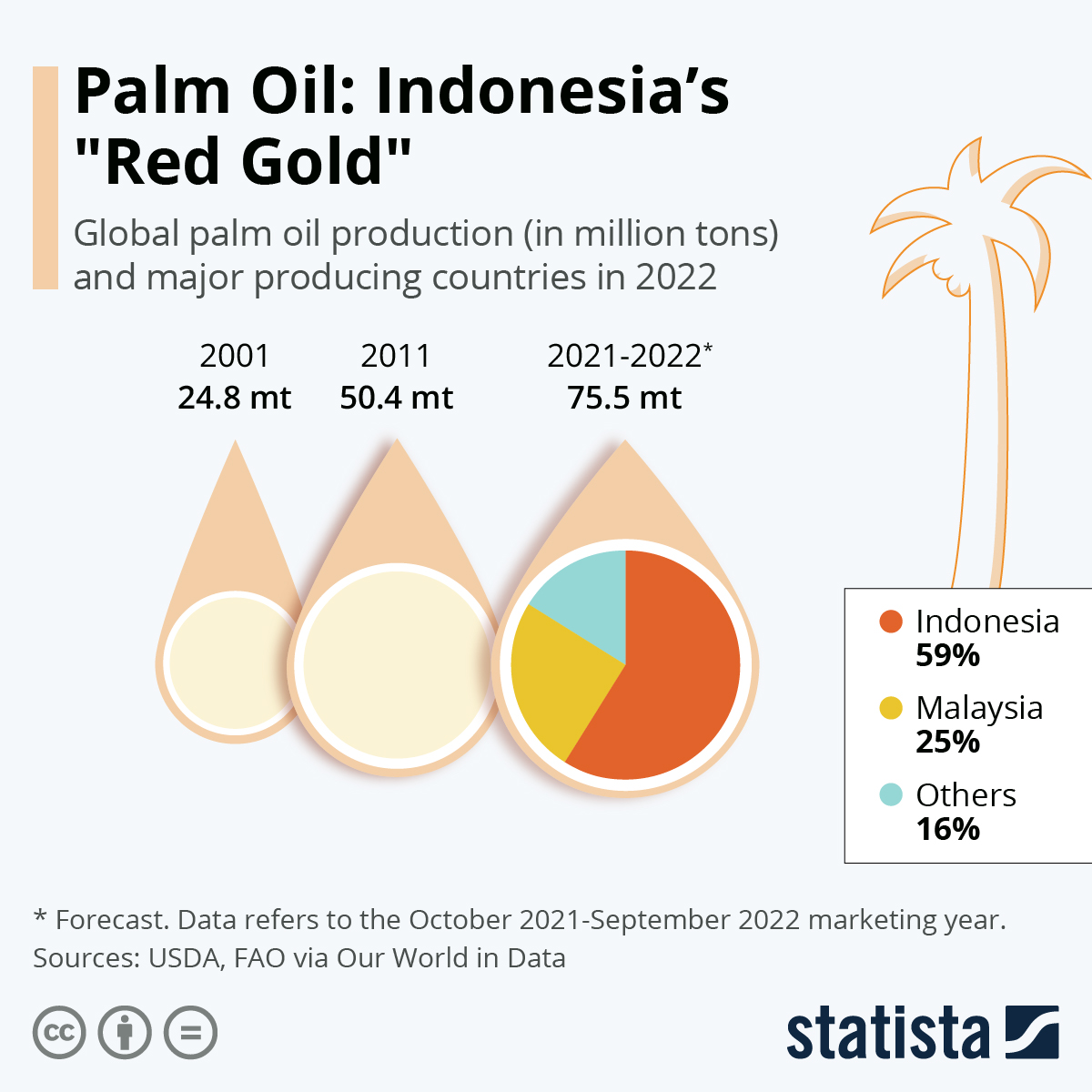 Infographic: The World's Growing Appetite for Palm Oil | Statista