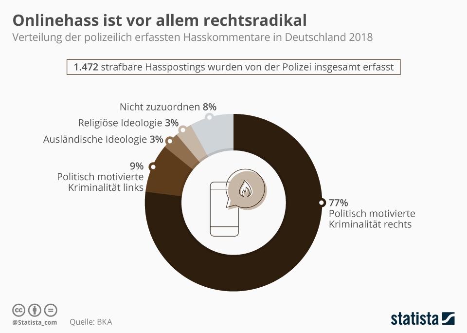 Infografik: Onlinehass ist vor allem rechtsradikal | Statista