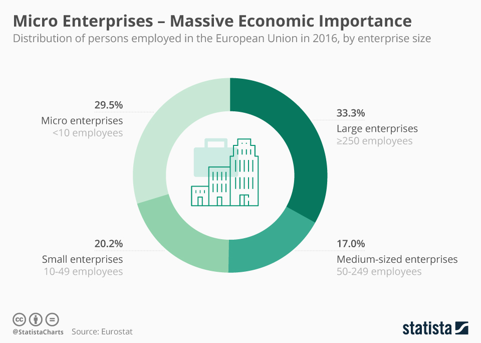 Infographic: Micro Enterprises - Massive Economic Importance | Statista