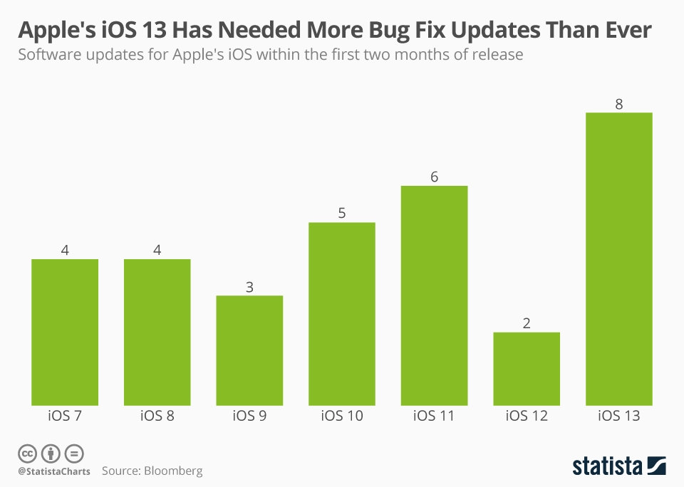 Infographic: Apple's iOS 13 Has Needed More Bug Fix Updates Than Ever | Statista