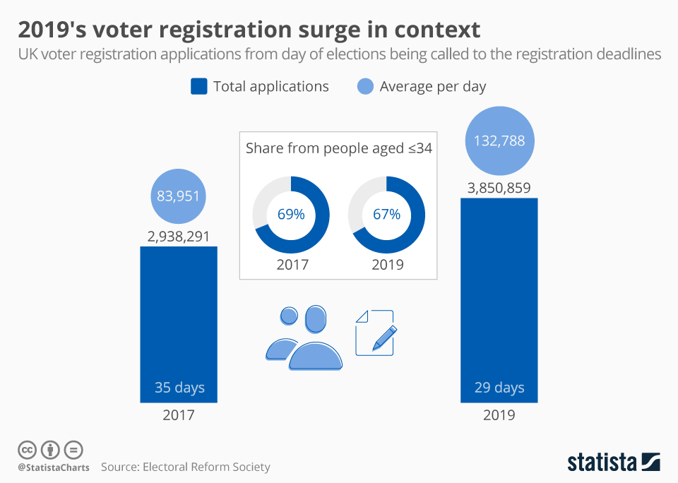 Infographic: 2019's voter registration surge in context | Statista