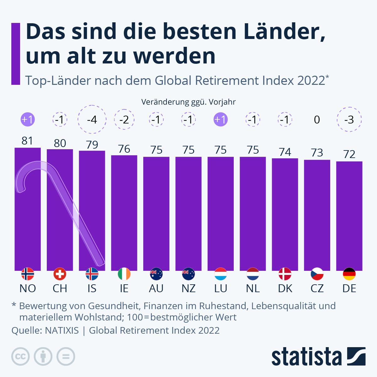 Infografik: Das sind die besten Länder, um alt zu werden | Statista
