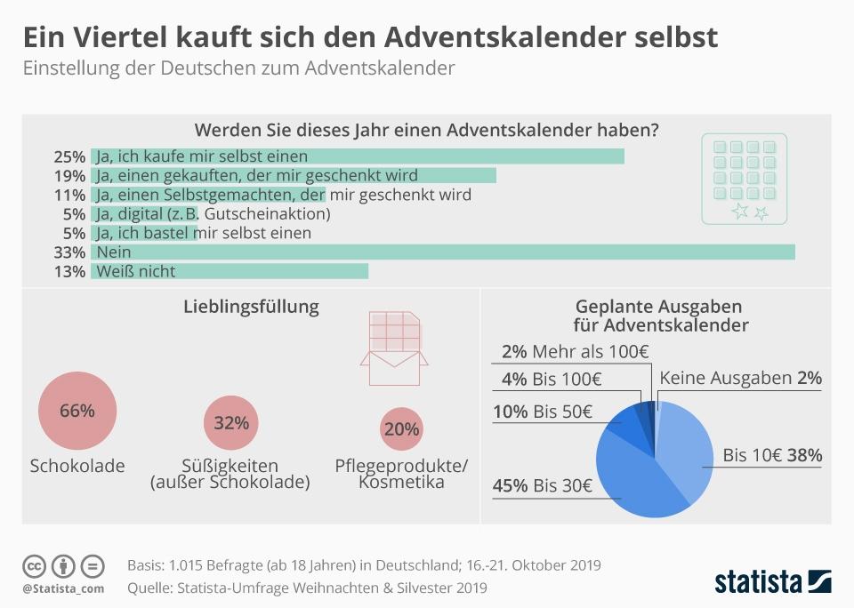Infografik: Ein Viertel kauft sich den Adventskalender selbst | Statista