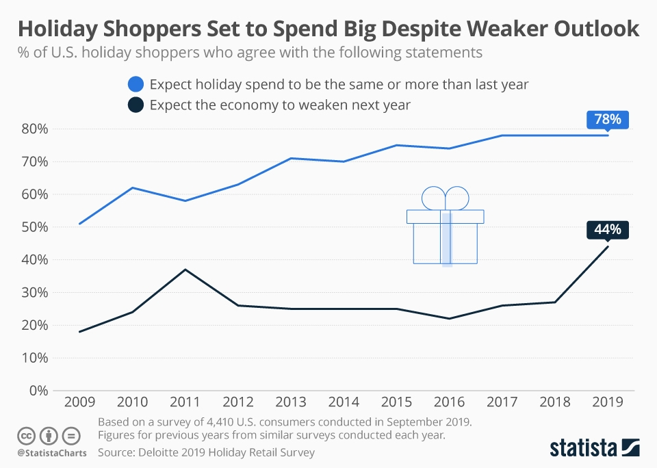 Infographic: Holiday Shoppers Set to Spend Big Despite Weaker Outlook | Statista