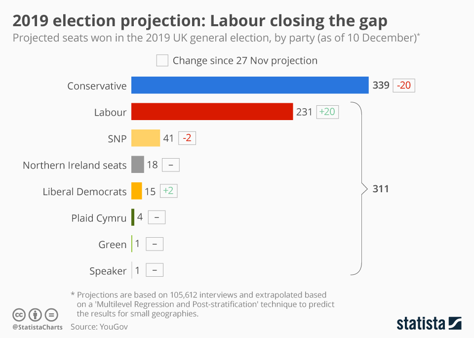 Infographic: 2019 election projection: Labour closing the gap | Statista