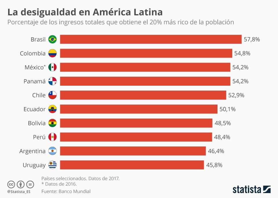 Infografía: Las sociedades más desiguales de América Latina | Statista
