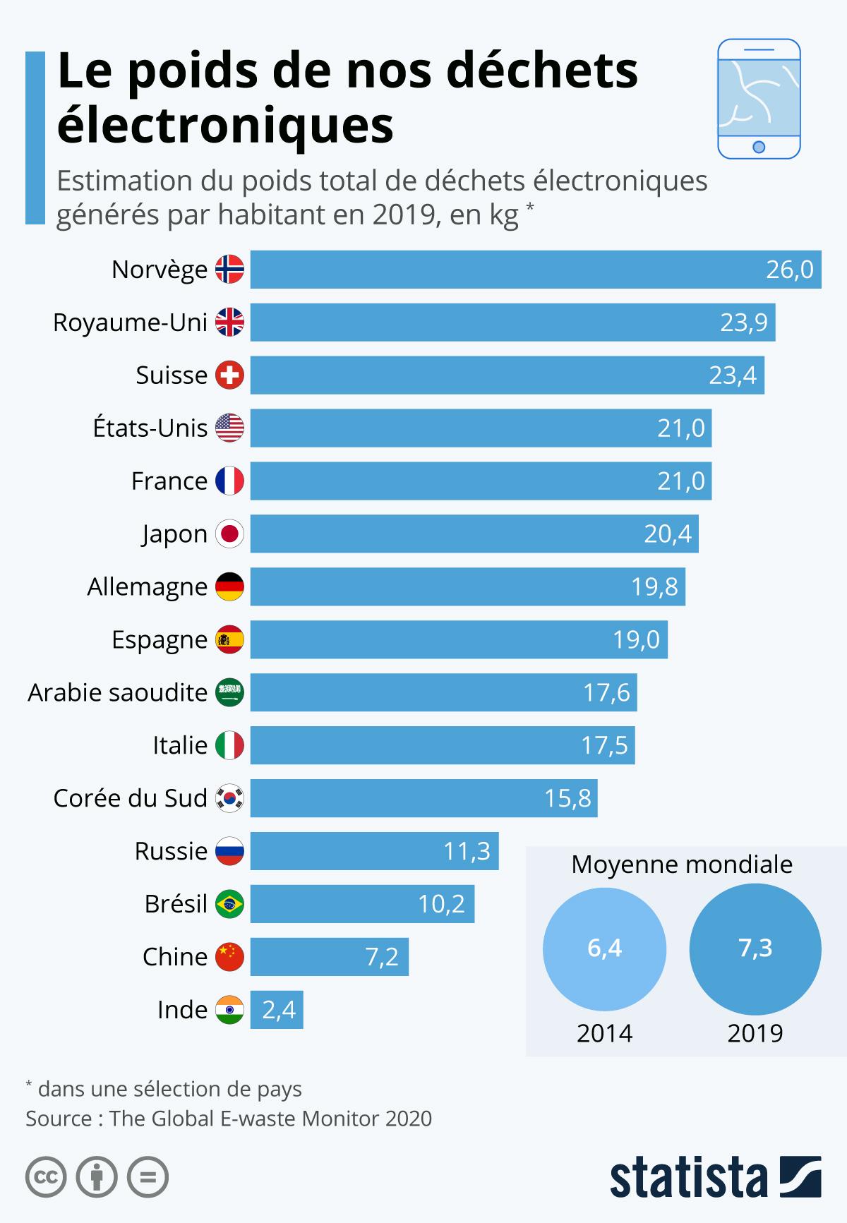 Infographie: Le poids de nos déchets électroniques | Statista