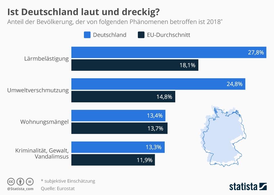 Infografik: Ist Deutschland laut und dreckig?   Statista