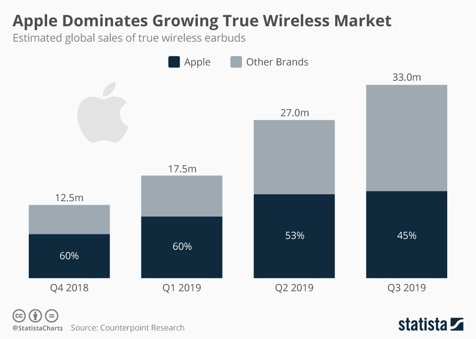 Infographic: Apple Dominates Growing True Wireless Market | Statista