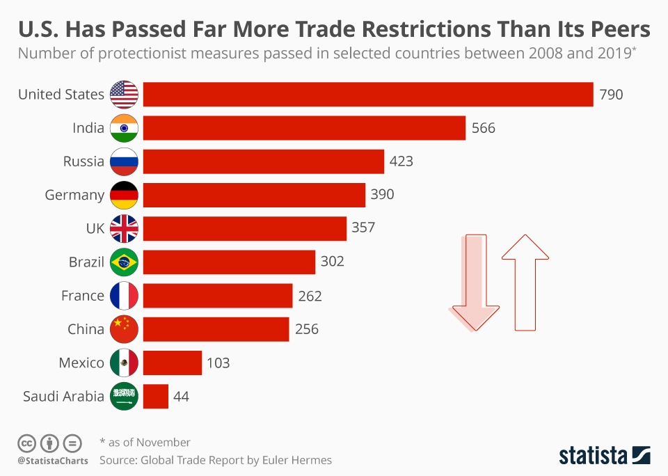 Infographic: U.S. Has Passed Far More Trade Restrictions Than Its Peers | Statista