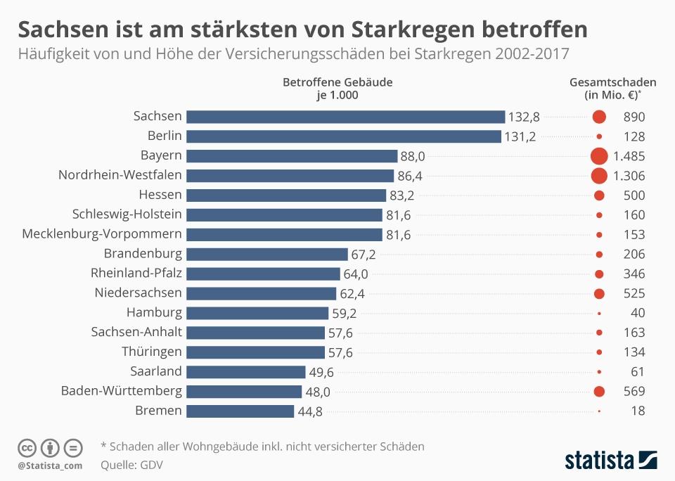 Infografik: Sachsen ist am stärksten von Starkregen betroffen | Statista