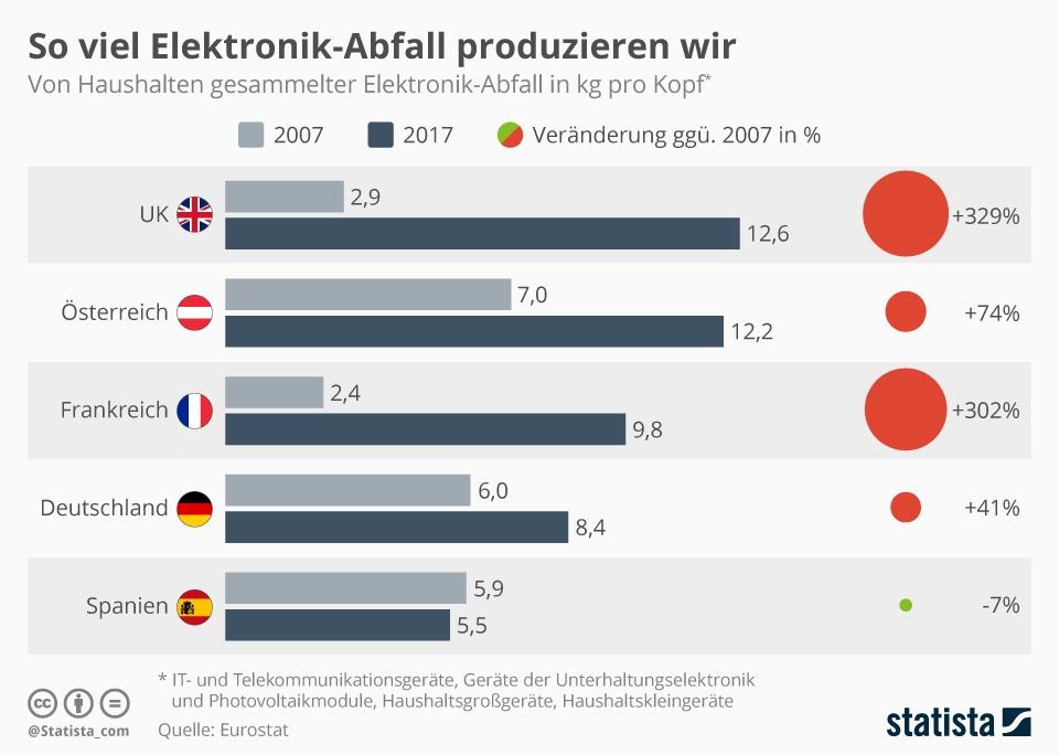 Infografik: So viel Elektronik-Abfall produzieren wir | Statista