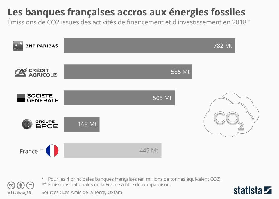 Infographie: Les banques françaises accros aux énergies fossiles | Statista