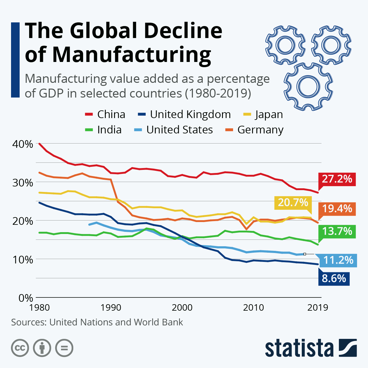 Infographic: The Global Decline of Manufacturing | Statista