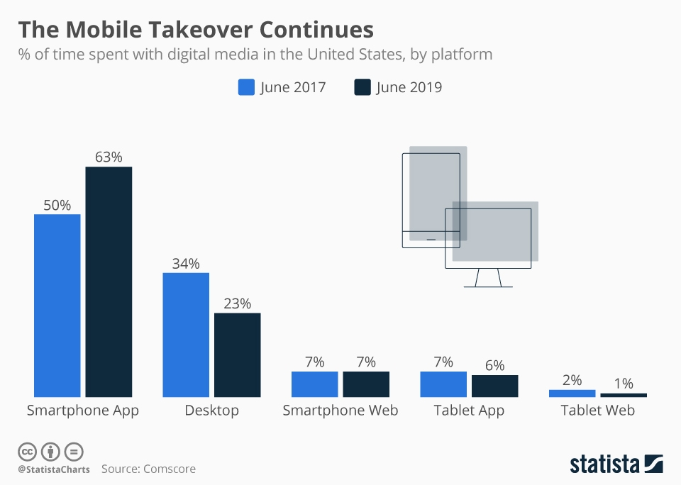 Infographic: The Mobile Takeover Continues | Statista