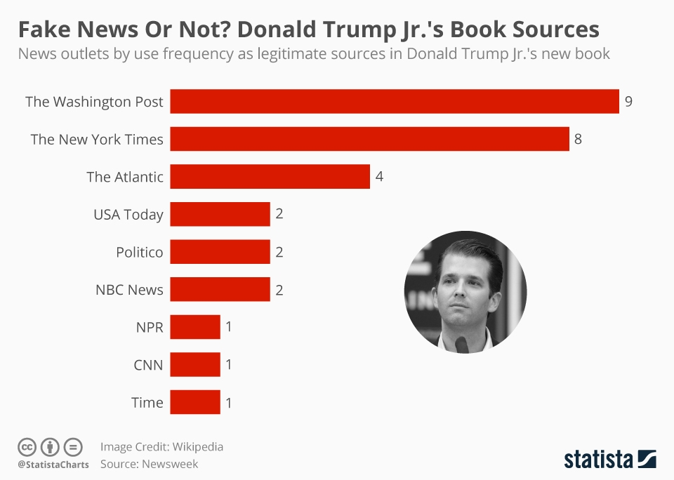 Infographic: Fake News Or Not? Donald Trump Jr.'s Book Sources | Statista