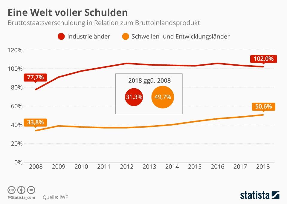 Infografik: Eine Welt voller Schulden | Statista