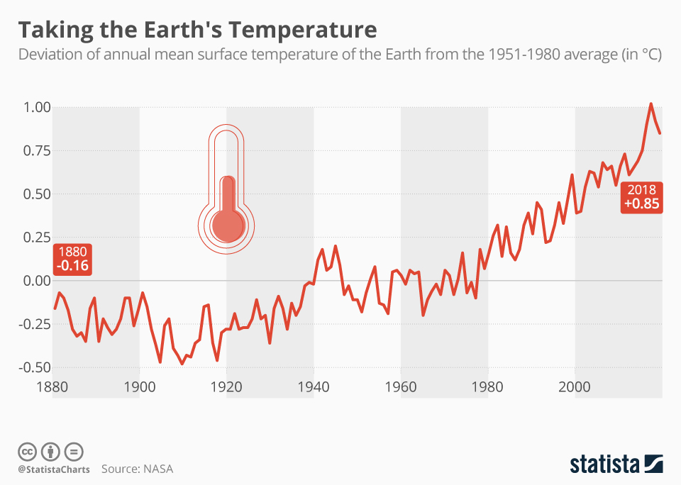 Infographic: Taking the Earth's Temperature | Statista