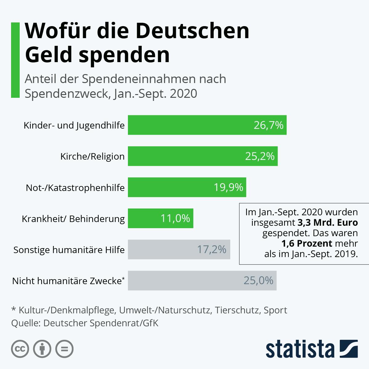 Infografik: Wofür die Deutschen Geld spenden | Statista