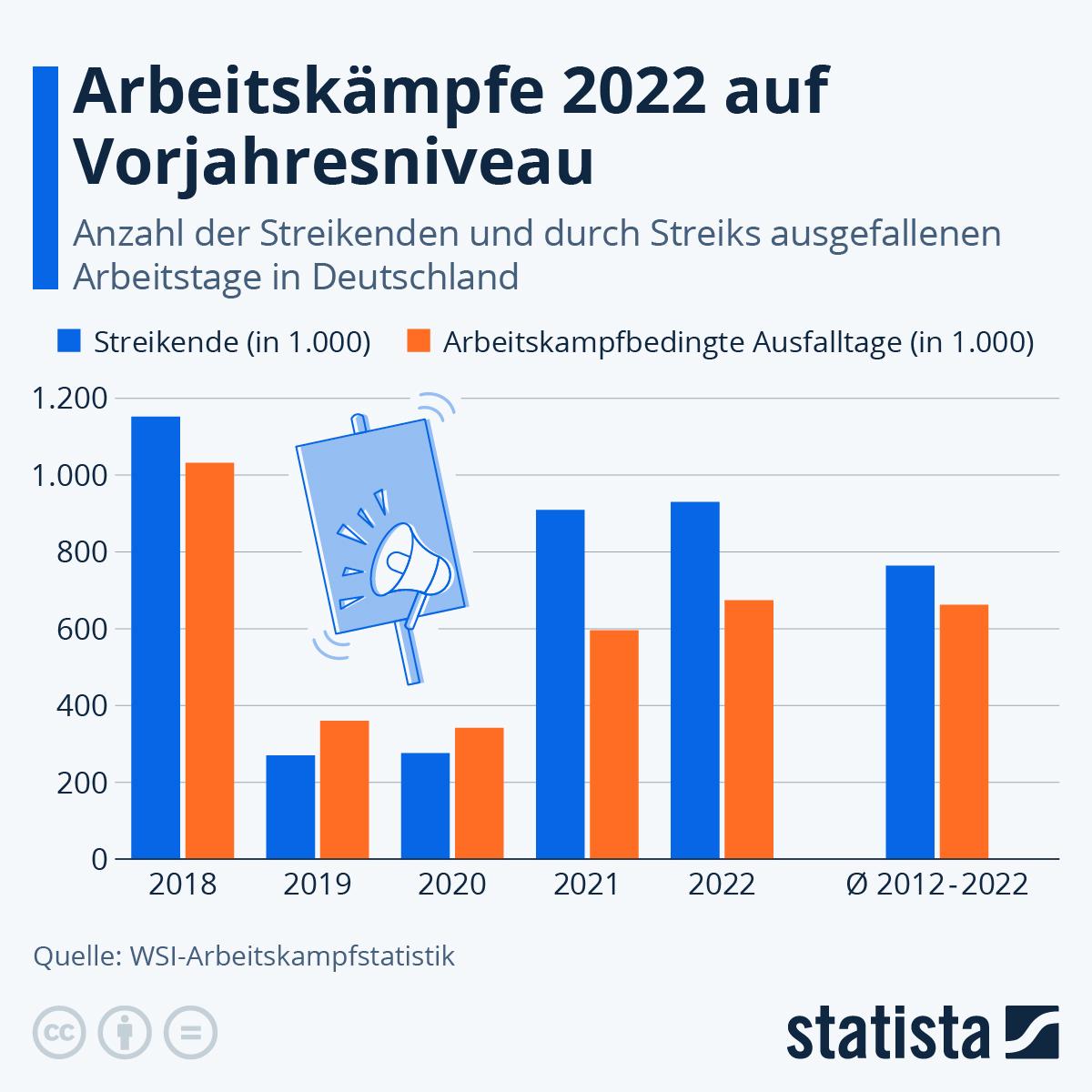 Infografik: 360.000 Arbetistage 2019 durch Streik ausgefallen | Statista