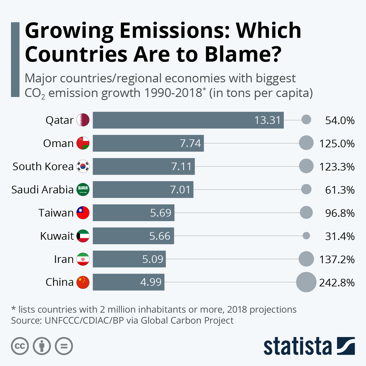 Infographic: Growing Emissions: Which Countries Are to Blame? | Statista