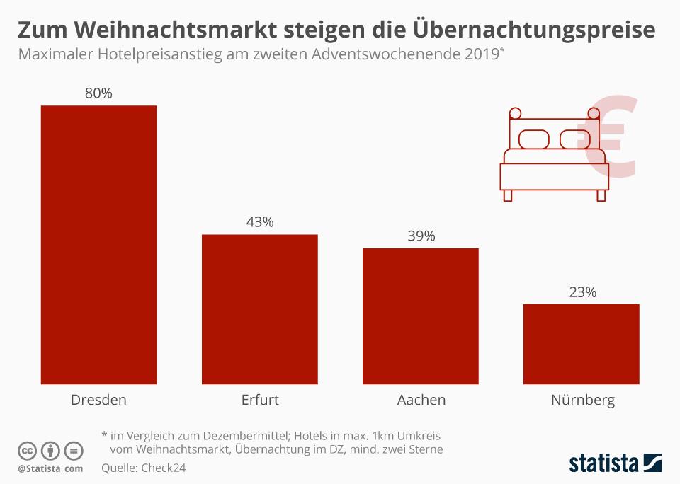 Infografik: Zum Weihnachtsmarkt steigen die Übernachtungspreise | Statista