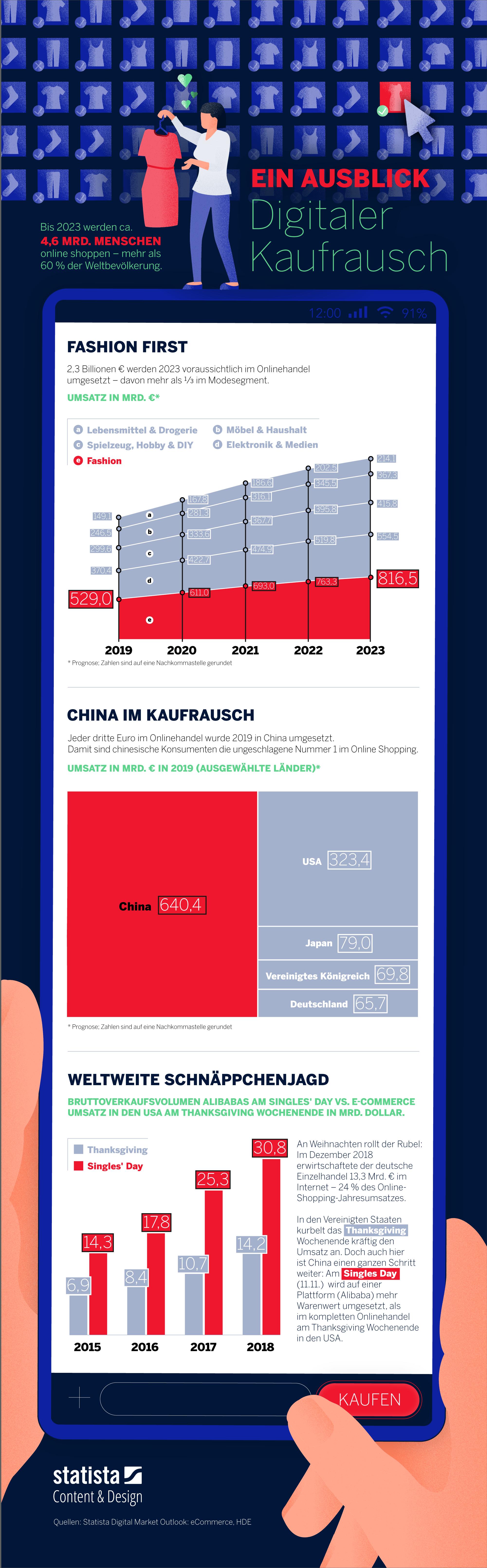 Infografik: Shoppingrausch im Internet | Statista