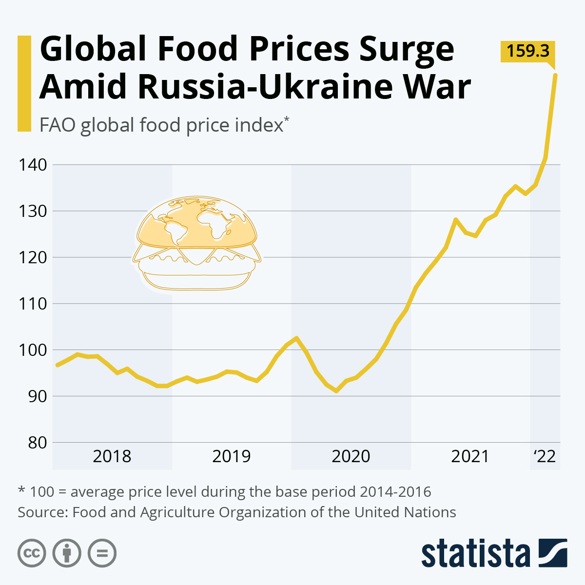 Infographic: Global Food Prices on the Uptick | Statista