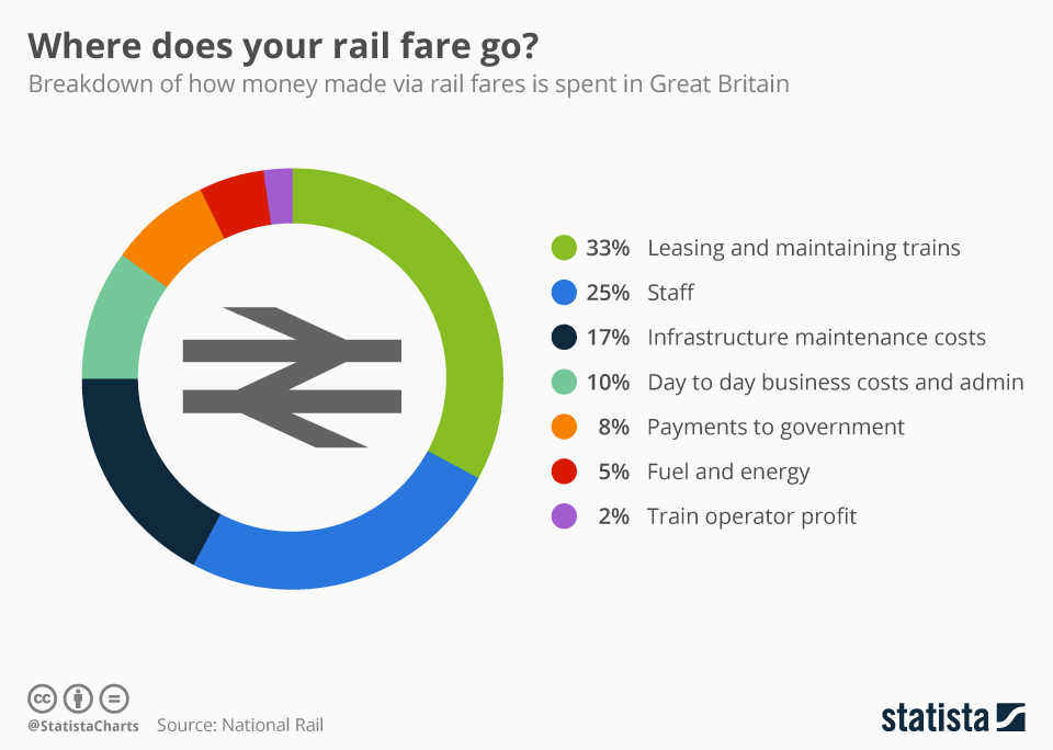 Infographic: UK: Where does your rail fare go? | Statista