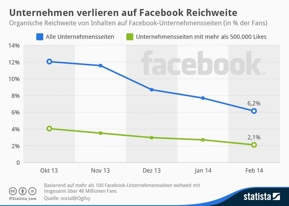 Infografik: Unternehmen verlieren auf Facebook Reichweite | Statista