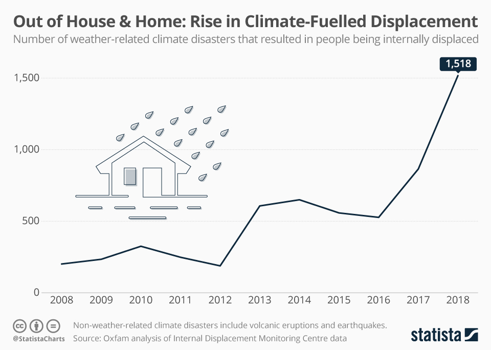 Infographic: Out of House & Home: Rise in Climate-Fuelled Displacement | Statista