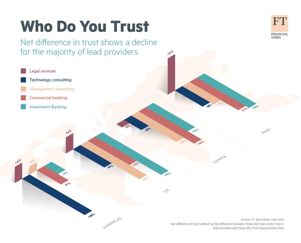 Infographic: Trust in Service Providers Deteriorates | Statista