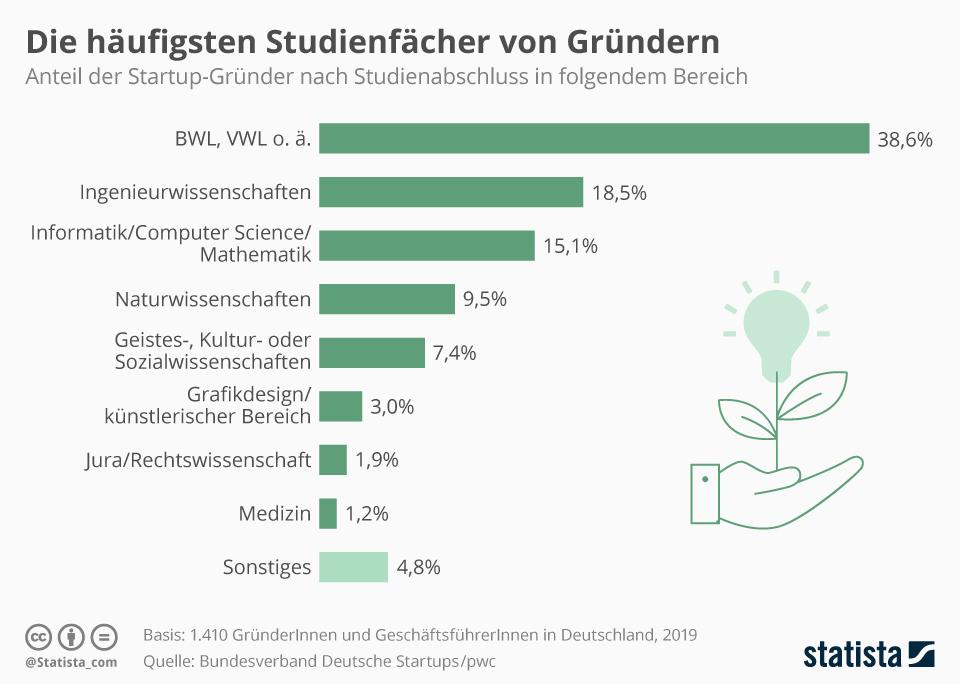 Infografik: Die häufigsten Studienfächer von Gründern | Statista