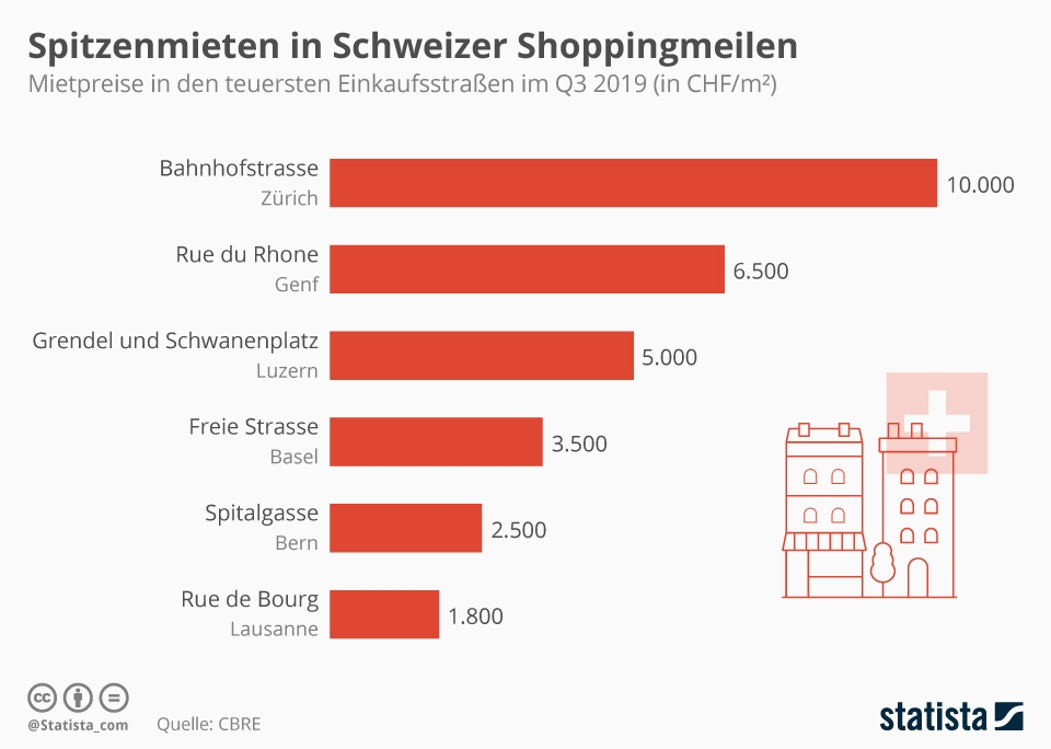 Infografik: Spitzenmieten in Schweizer Shoppingmeilen | Statista
