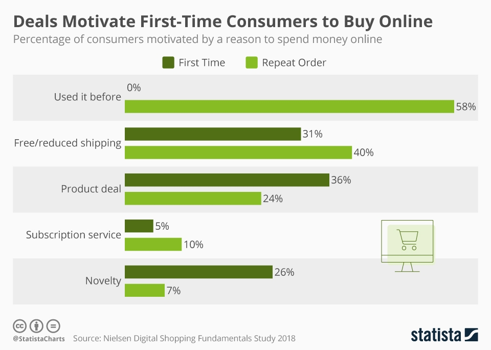 Infographic: Deals Motivate First-Time Consumers to Buy Online | Statista