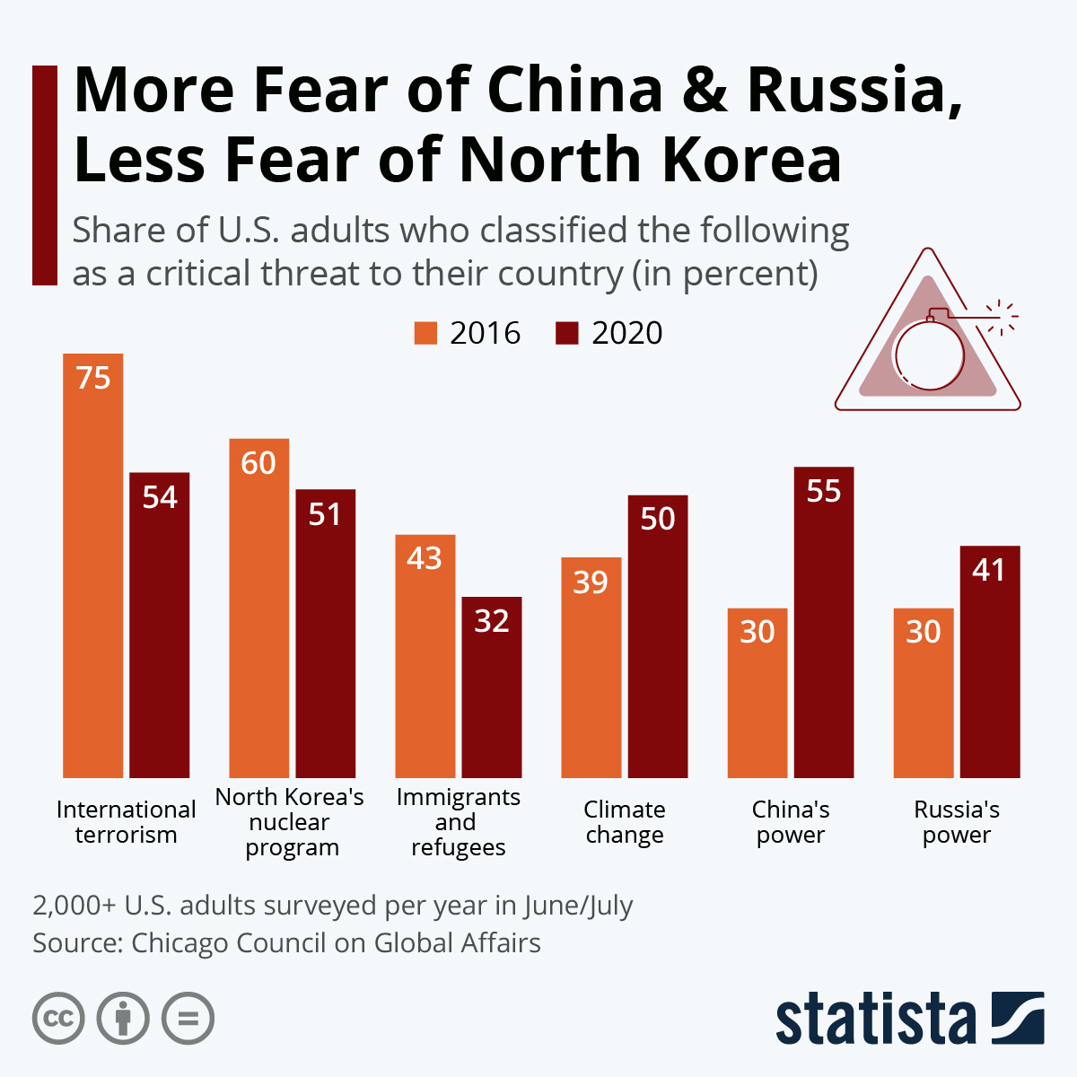 Infographic: Fewer Americans Fear North Korea's Nuclear Program | Statista