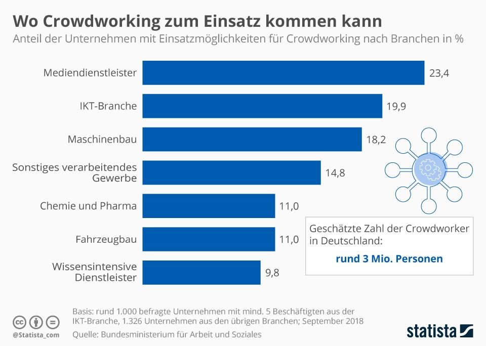 Infografik: Wo Crowdworking zum Einsatz kommen kann   Statista